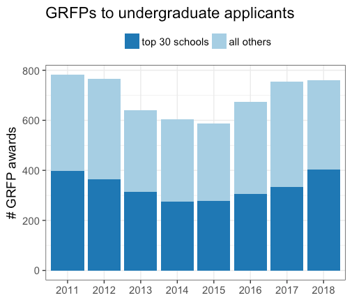 awards_to_undergrads.png